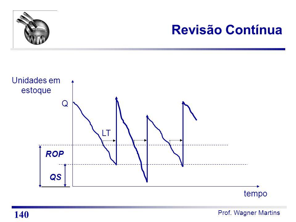 Prof. Wagner Martins Revisão Contínua 140 Unidades em estoque tempo QS ROP Q LT