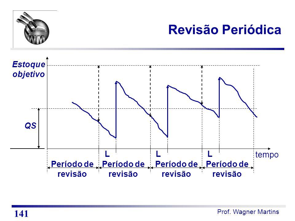 Prof. Wagner Martins tempo LLL Estoque objetivo Período de revisão Período de revisão Período de revisão Período de revisão QS Revisão Periódica 141
