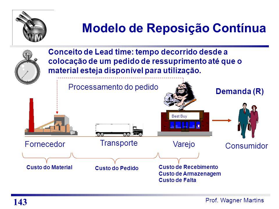 Prof. Wagner Martins Best Buy Consumidor Transporte Processamento do pedido Fornecedor Custo do Material Custo do Pedido Custo de Recebimento Custo de