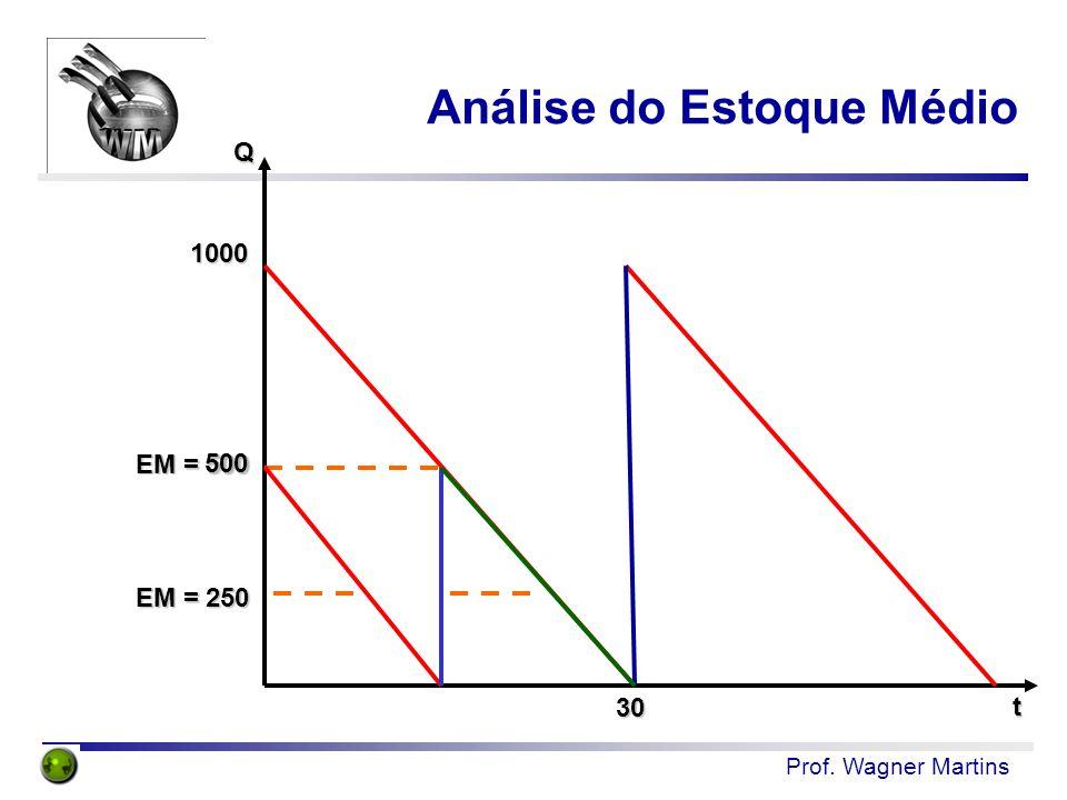 Prof. Wagner Martins Análise do Estoque Médio Q t 1000 EM = 500 EM = 250 30 500