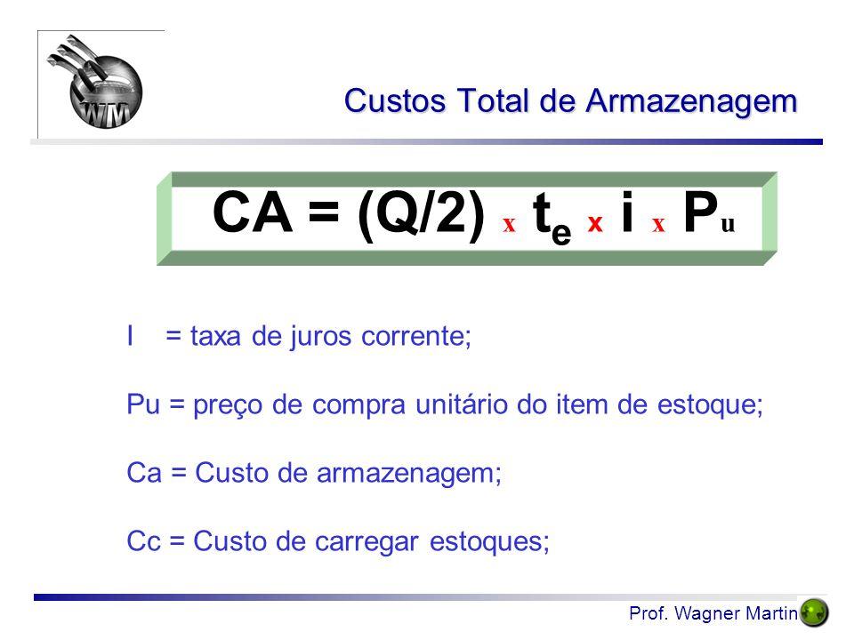 Prof. Wagner Martins I = taxa de juros corrente; Pu = preço de compra unitário do item de estoque; Ca = Custo de armazenagem; Cc = Custo de carregar e