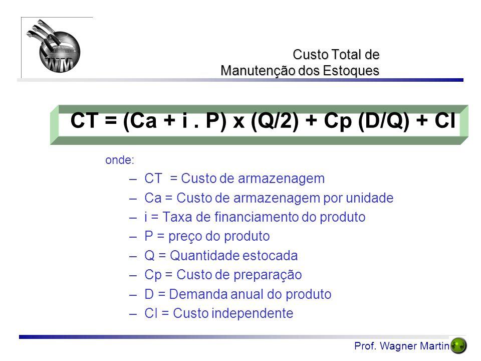 Prof. Wagner Martins Custo Total de Manutenção dos Estoques onde: –CT = Custo de armazenagem –Ca = Custo de armazenagem por unidade –i = Taxa de finan