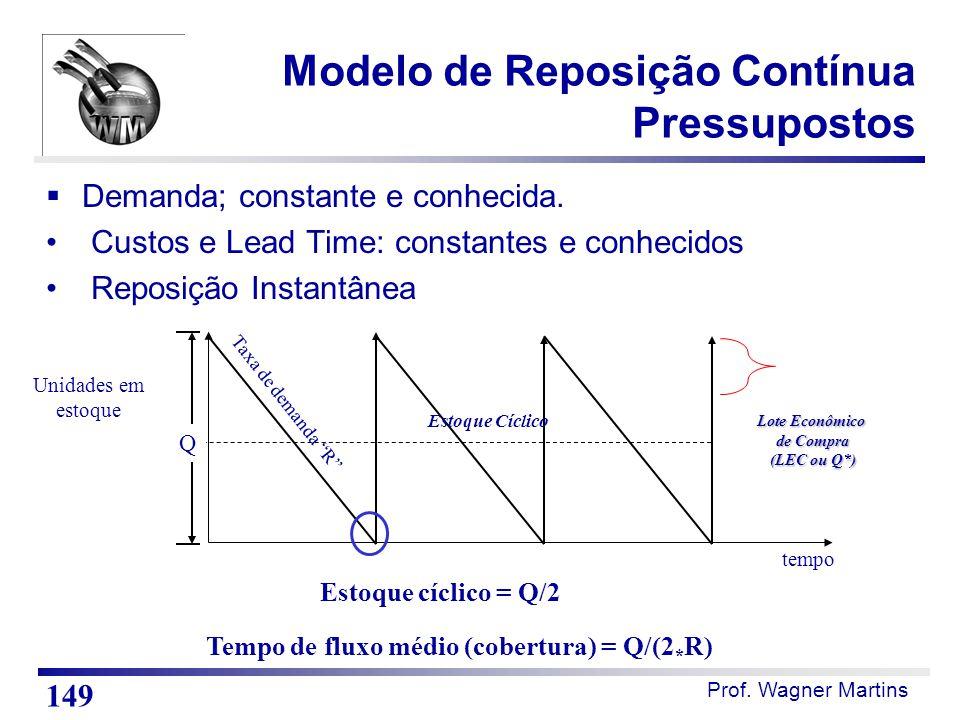 """Prof. Wagner Martins tempo Unidades em estoque Estoque Cíclico Q Estoque cíclico = Q/2 Taxa de demanda """"R"""" Lote Econômico de Compra (LEC ou Q*) Tempo"""