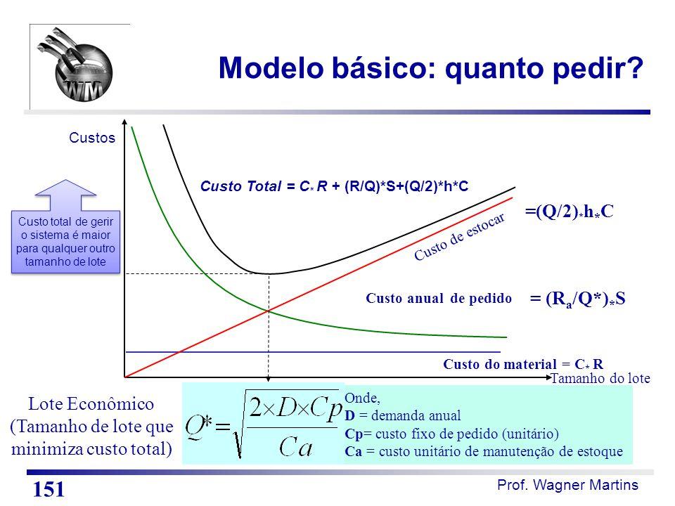 Prof. Wagner Martins Custos Tamanho do lote Custo do material = C * R Custo anual de pedido = (R a /Q*) * S Custo de estocar =(Q/2) * h * C Lote Econô