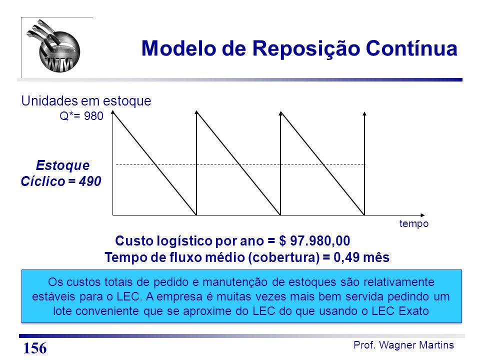 tempo Unidades em estoque Estoque Cíclico = 490 Q*= 980 Custo logístico por ano = $ 97.980,00 Tempo de fluxo médio (cobertura) = 0,49 mês Os custos to