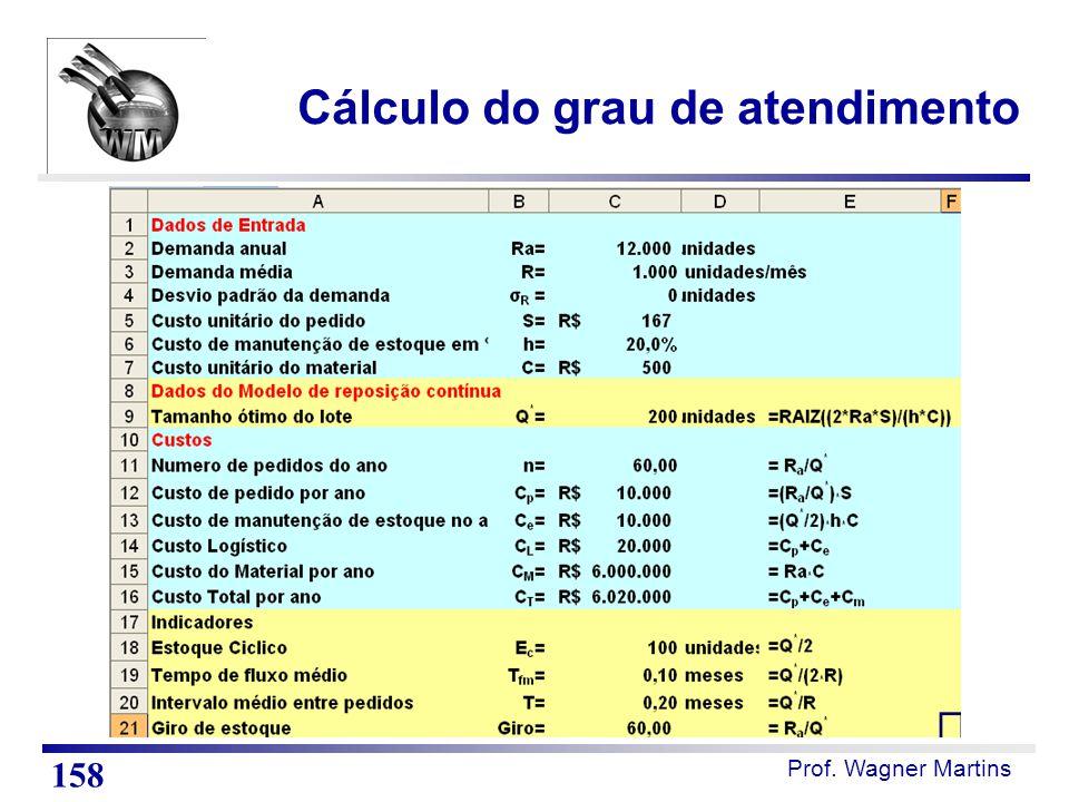 Prof. Wagner Martins Cálculo do grau de atendimento 158