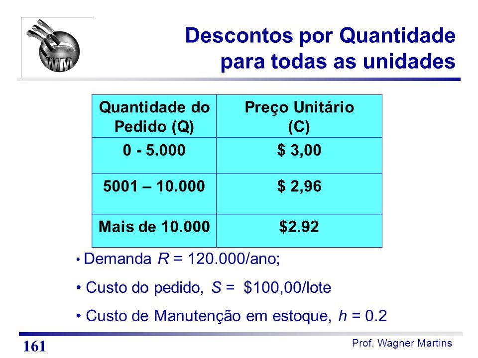 Prof. Wagner Martins Quantidade do Pedido (Q) Preço Unitário (C) 0 - 5.000$ 3,00 5001 – 10.000$ 2,96 Mais de 10.000$2.92 Demanda R = 120.000/ano; Cust