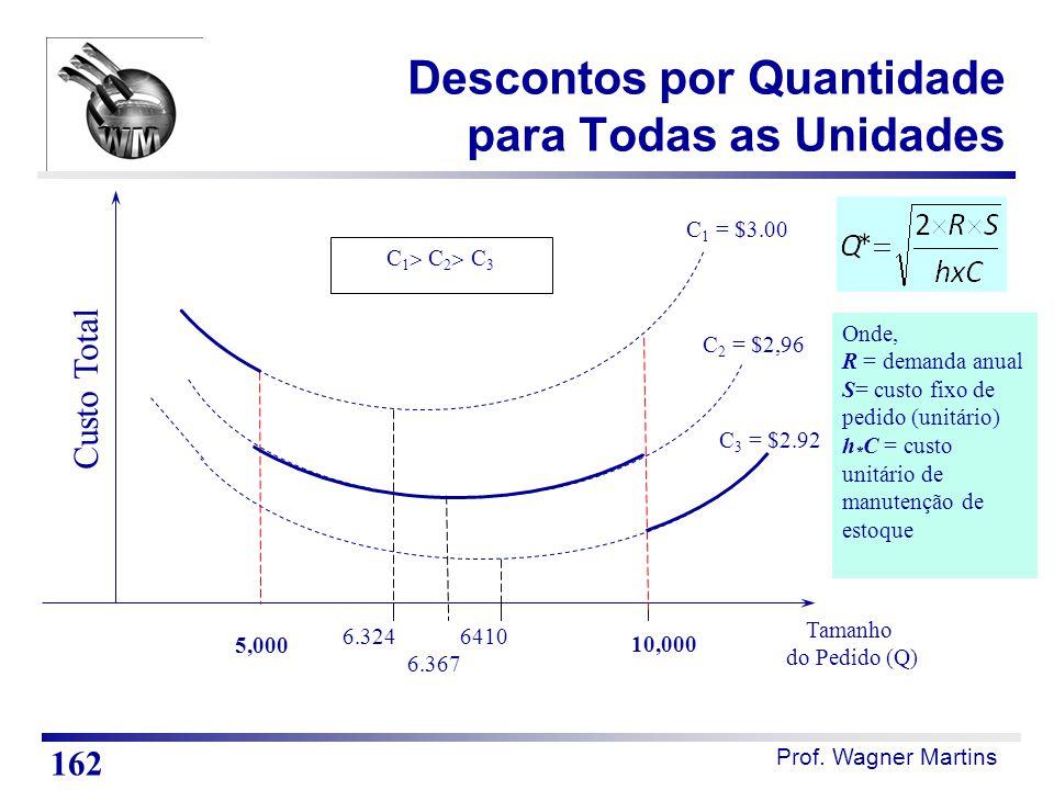 Prof. Wagner Martins Custo Total Tamanho do Pedido (Q) C 1 = $3.00 C 2 = $2,96 C 3 = $2.92 6.324 6410 6.367 C 1  C 2  C 3 Onde, R = demanda anual S=