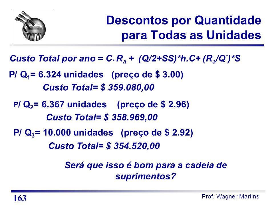 Prof. Wagner Martins Custo Total por ano = C * R a + (Q/2+SS)*h.C+ (R a /Q * )*S Custo Total= $ 358.969,00 P / Q 2 = 6.367 unidades (preço de $ 2.96)