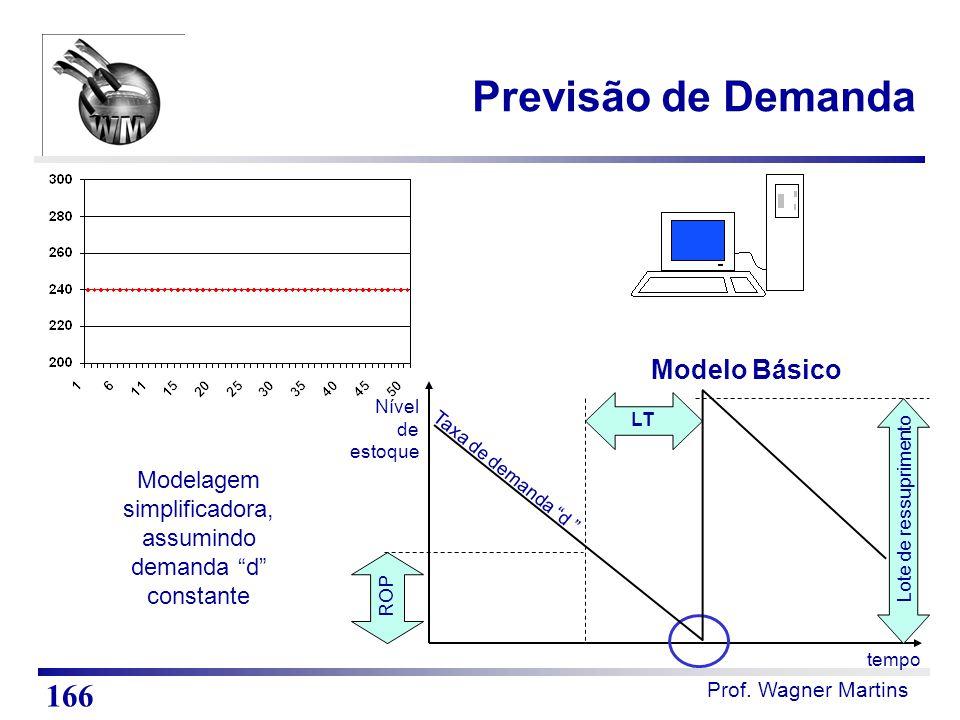 """tempo Nível de estoque Taxa de demanda """"d """" LT Lote de ressuprimento ROP Modelagem simplificadora, assumindo demanda """"d"""" constante Modelo Básico Previ"""