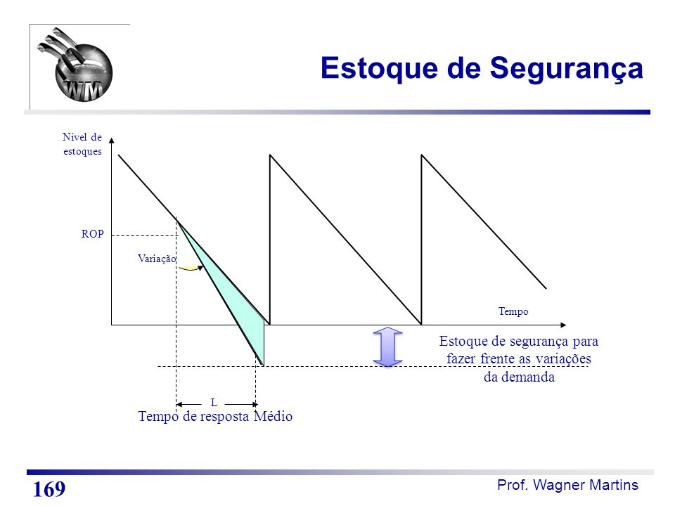 Prof. Wagner Martins ROP Tempo Nível de estoques L Estoque de segurança para fazer frente as variações da demanda Variação Tempo de resposta Médio Est