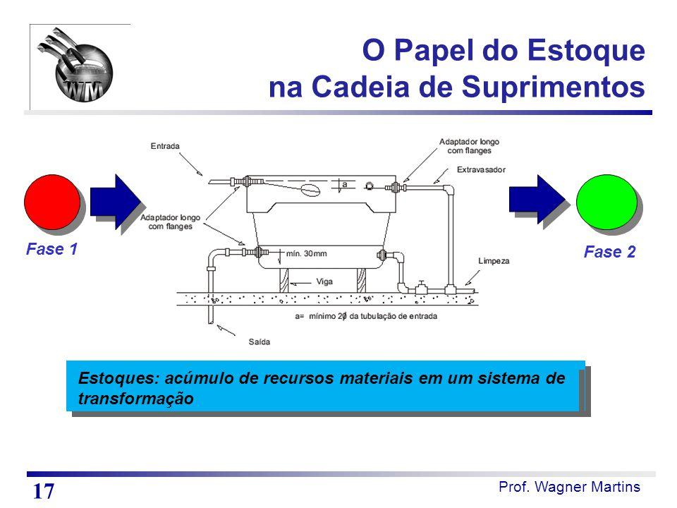 Prof. Wagner Martins Estoques: acúmulo de recursos materiais em um sistema de transformação Fase 1 Fase 2 O Papel do Estoque na Cadeia de Suprimentos