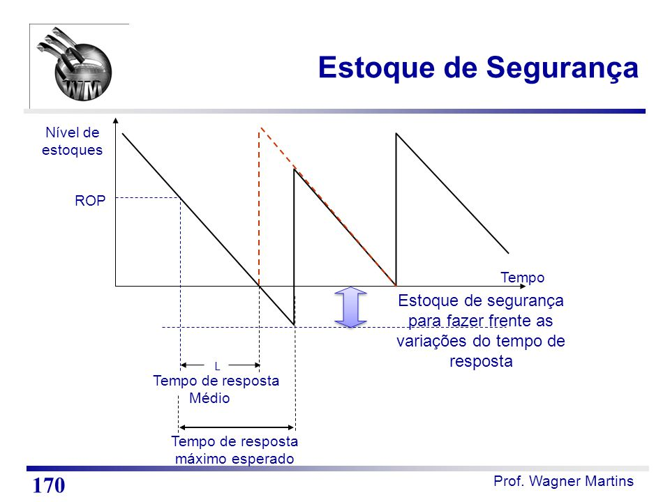 Prof. Wagner Martins ROP Tempo Nível de estoques L Tempo de resposta Médio Estoque de segurança para fazer frente as variações do tempo de resposta Te
