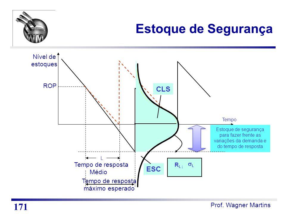 Prof. Wagner Martins ROP Tempo Nível de estoques L Estoque de segurança para fazer frente as variações da demanda e do tempo de resposta Tempo de resp