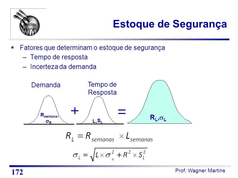 Prof. Wagner Martins Estoque de Segurança  Fatores que determinam o estoque de segurança –Tempo de resposta –Incerteza da demanda 172 R semana, σ R L