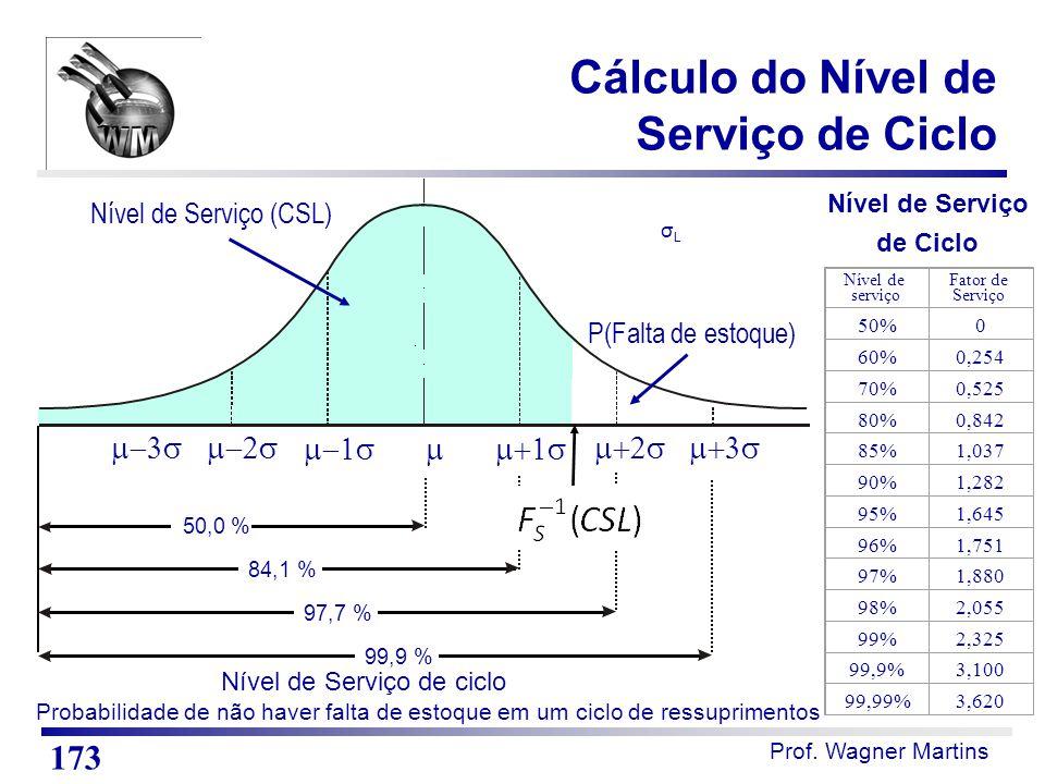 Prof. Wagner Martins        Nível de Serviço de Ciclo 50,0 % 84,1 % 97,7 % 99,9 % Nível de Serviço de ciclo 50%0 60%0,2