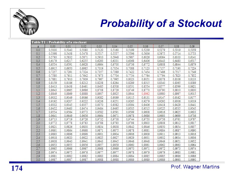 Prof. Wagner Martins Probability of a Stockout 174