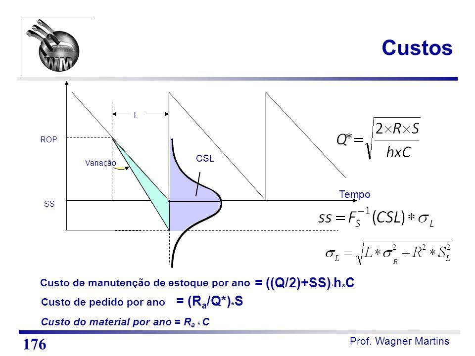 Tempo L Variação CSL ROP SS Custo de manutenção de estoque por ano = ((Q/2)+SS) * h * C Custo do material por ano = R a * C Custo de pedido por ano =
