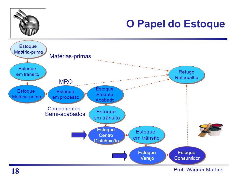 Prof. Wagner Martins Estoque Matéria-prima Estoque Matéria-prima Estoque em trânsito Estoque em trânsito Estoque Matéria-prima Estoque Matéria-prima E