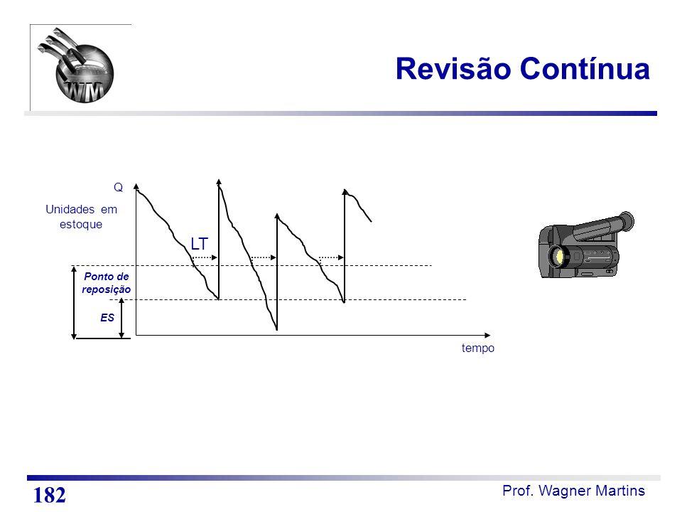 Prof. Wagner Martins tempo Unidades em estoque ES Ponto de reposição Q LT Revisão Contínua 182