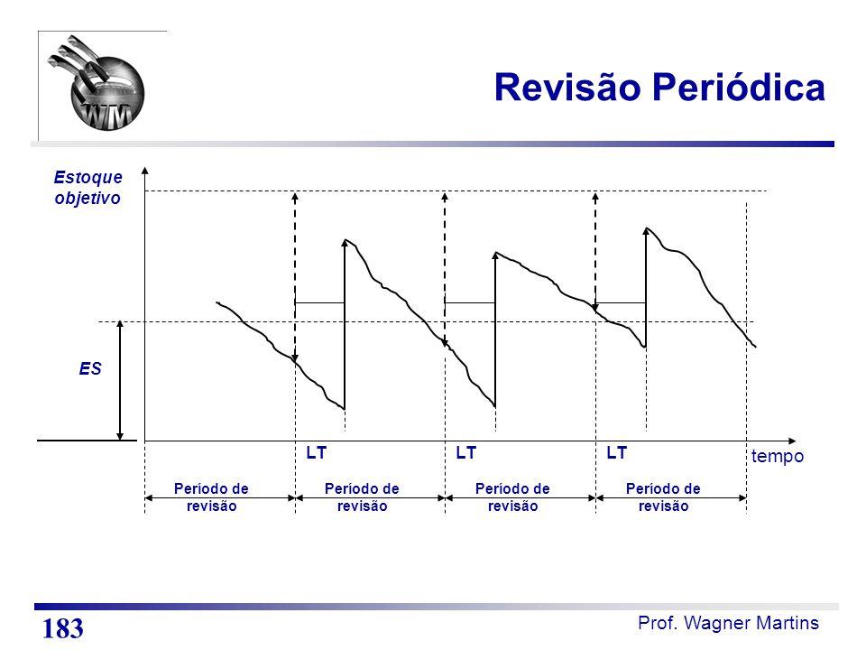 Prof. Wagner Martins Revisão Periódica 183 tempo LT Estoque objetivo Período de revisão Período de revisão Período de revisão Período de revisão ES