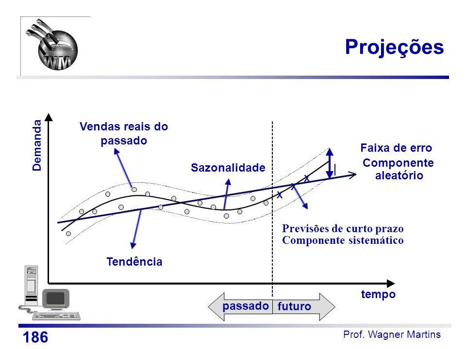 Projeções tempo futuro passado Vendas reais do passado Tendência Sazonalidade X X X Previsões de curto prazo Componente sistemático Demanda Faixa de e