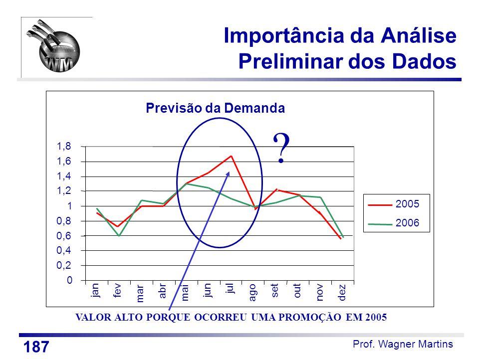 Prof. Wagner Martins Importância da Análise Preliminar dos Dados Previsão da Demanda 0 0,2 0,4 0,6 0,8 1 1,2 1,4 1,6 1,8 jan fev mar abr mai jun jul a