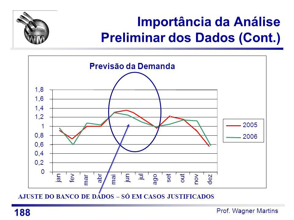 Prof. Wagner Martins Importância da Análise Preliminar dos Dados (Cont.) AJUSTE DO BANCO DE DADOS – SÓ EM CASOS JUSTIFICADOS Previsão da Demanda 0 0,2