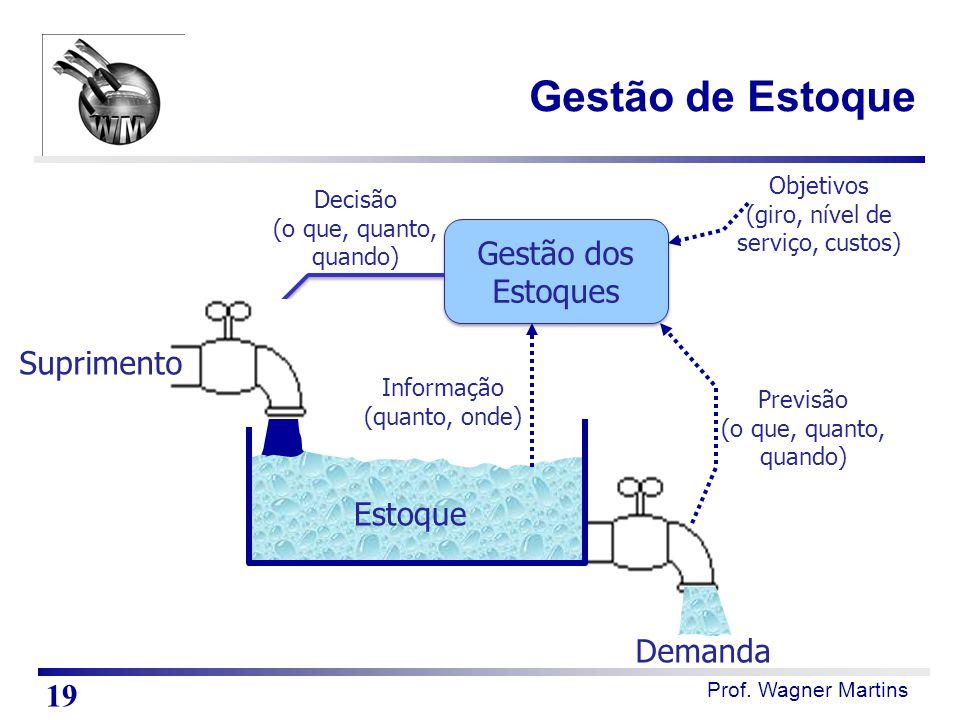 Prof. Wagner Martins Estoque Demanda Gestão dos Estoques Decisão (o que, quanto, quando) Previsão (o que, quanto, quando) Informação (quanto, onde) Ob