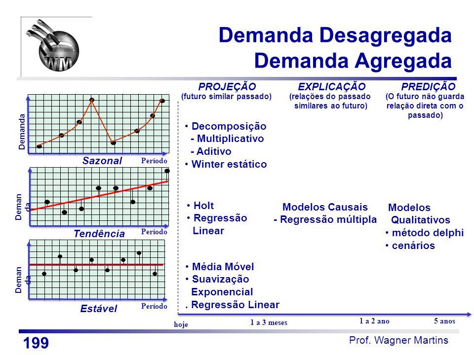 Prof. Wagner Martins Período Estável hoje 1 a 3 meses 1 a 2 ano5 anos Média Móvel Suavização Exponencial. Regressão Linear Holt Regressão Linear Decom