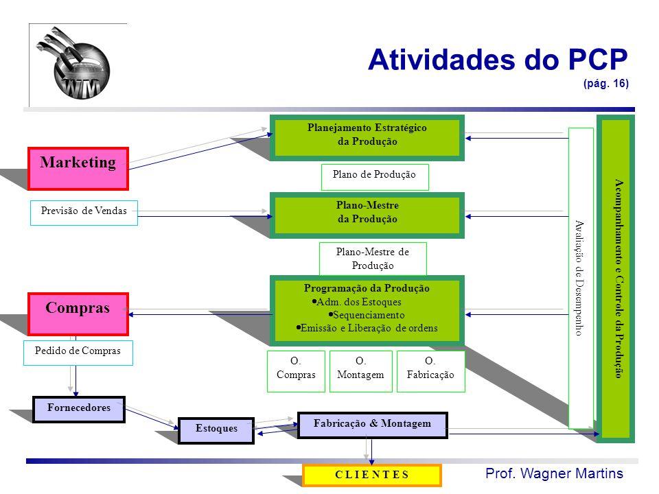 Prof. Wagner Martins Atividades do PCP (pág. 16) Planejamento Estratégico da Produção Marketing Acompanhamento e Controle da Produção Plano-Mestre da