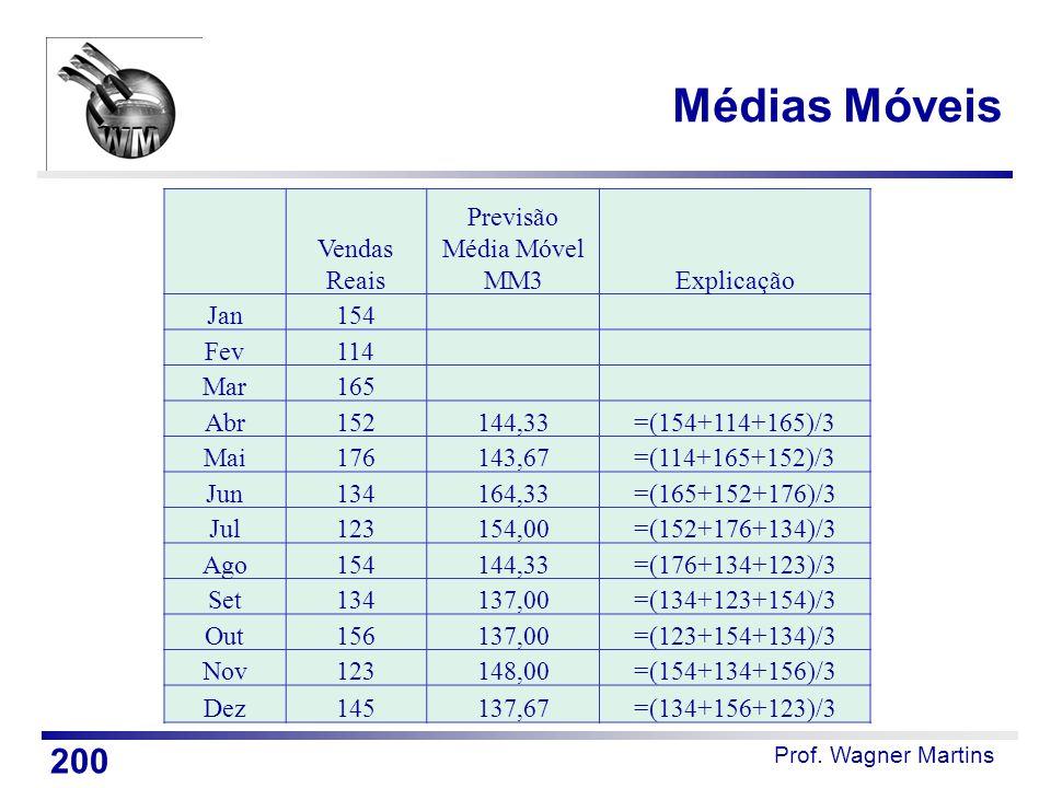 Prof. Wagner Martins Médias Móveis 200 Vendas Reais Previsão Média Móvel MM3Explicação Jan154 Fev114 Mar165 Abr152144,33=(154+114+165)/3 Mai176143,67=