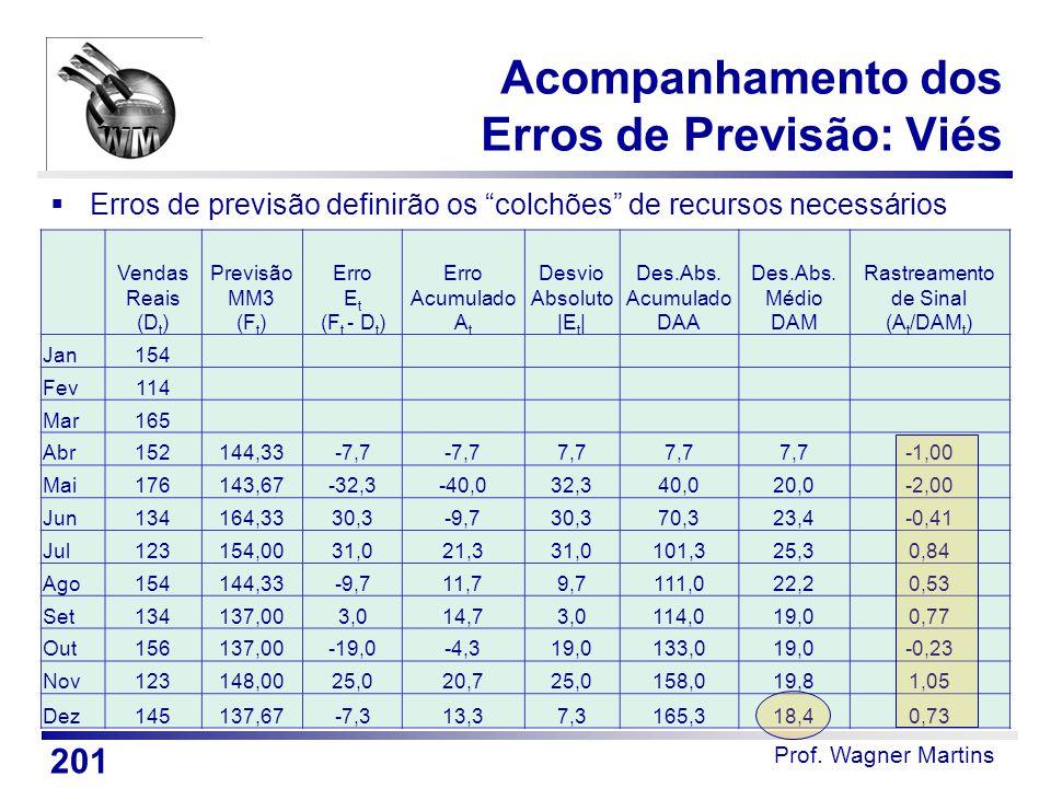 """Prof. Wagner Martins  Erros de previsão definirão os """"colchões"""" de recursos necessários Vendas Reais (D t ) Previsão MM3 (F t ) Erro E t (F t - D t )"""