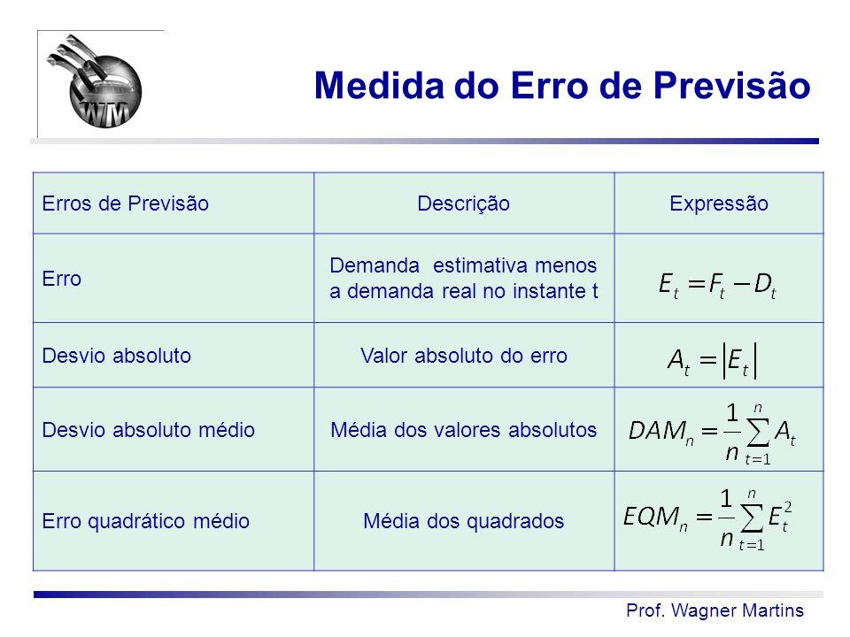 Prof. Wagner Martins Erros de PrevisãoDescriçãoExpressão Erro Demanda estimativa menos a demanda real no instante t Desvio absolutoValor absoluto do e