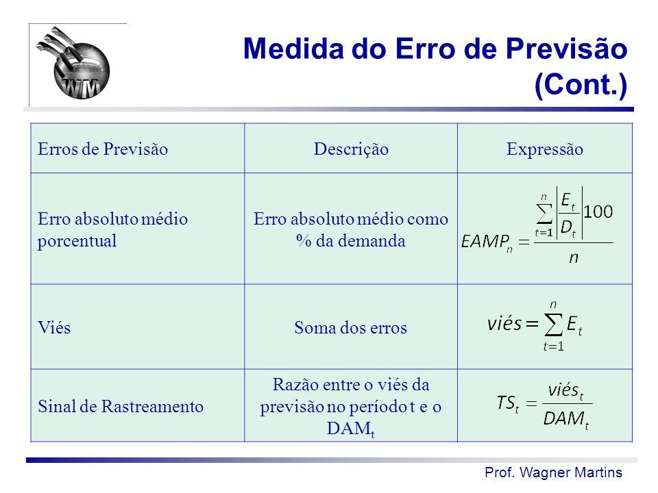 Prof. Wagner Martins Erros de PrevisãoDescriçãoExpressão Erro absoluto médio porcentual Erro absoluto médio como % da demanda ViésSoma dos erros Sinal