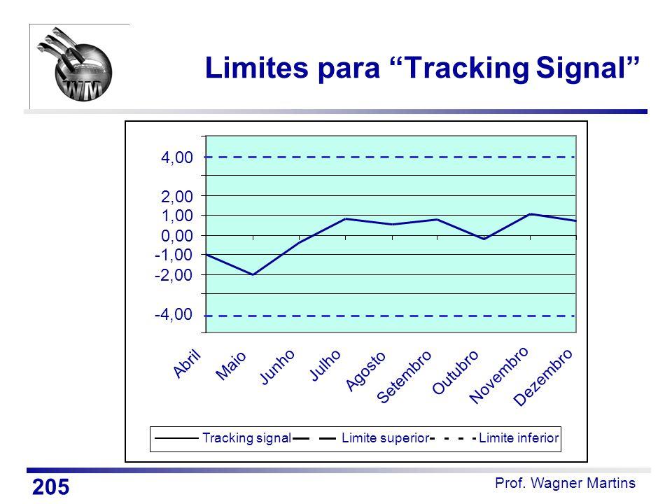 -4,00 -2,00 -1,00 0,00 1,00 2,00 4,00 Abril Maio Junho Julho Agosto Setembro Outubro Novembro Dezembro Tracking signalLimite superiorLimite inferior L