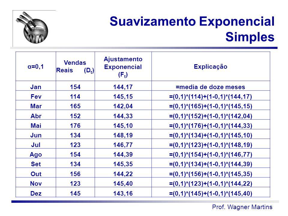 Prof. Wagner Martins α=0,1 Vendas Reais (D t ) Ajustamento Exponencial (F t ) Explicação Jan154144,17=media de doze meses Fev114145,15=(0,1)*(114)+(1-