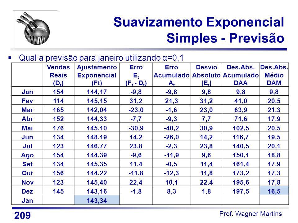 Prof. Wagner Martins Suavizamento Exponencial Simples - Previsão  Qual a previsão para janeiro utilizando α=0,1 209 Vendas Reais (D t ) Ajustamento E