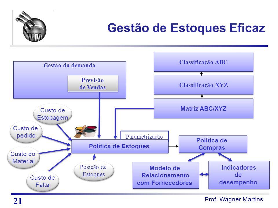 Prof. Wagner Martins Gestão da demanda Previsão de Vendas Previsão de Vendas Classificação ABC Classificação XYZ Matriz ABC/XYZ Parametrização Custo d