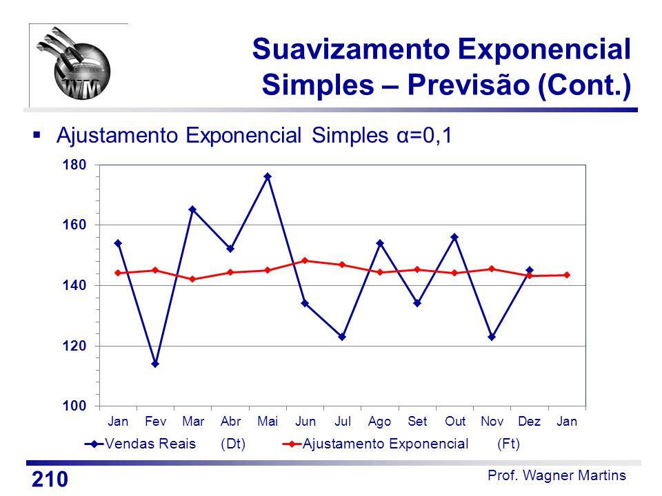 Prof. Wagner Martins Suavizamento Exponencial Simples – Previsão (Cont.)  Ajustamento Exponencial Simples α=0,1 210