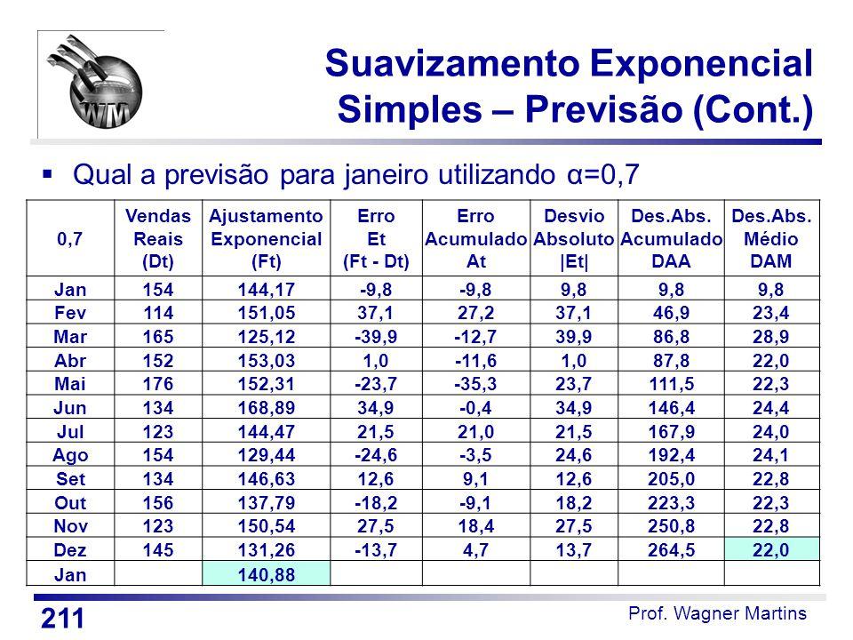 Prof. Wagner Martins Suavizamento Exponencial Simples – Previsão (Cont.)  Qual a previsão para janeiro utilizando α=0,7 211 0,7 Vendas Reais (Dt) Aju