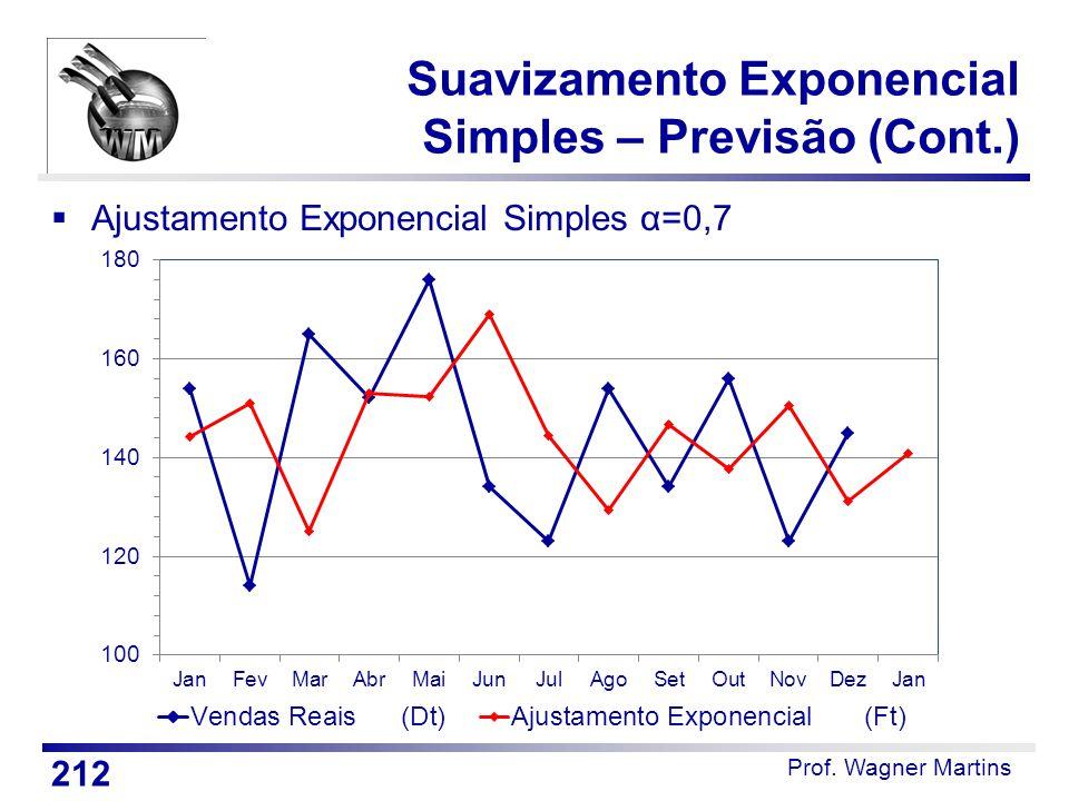 Prof. Wagner Martins Suavizamento Exponencial Simples – Previsão (Cont.)  Ajustamento Exponencial Simples α=0,7 212