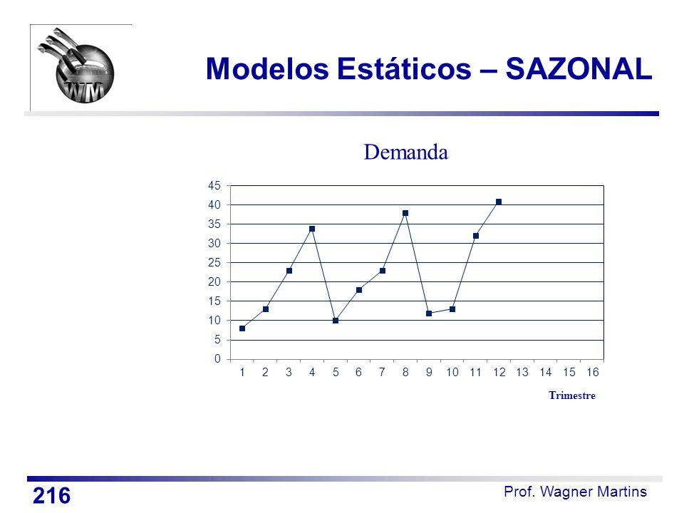 Prof. Wagner Martins Modelos Estáticos – SAZONAL 216 Trimestre Demanda