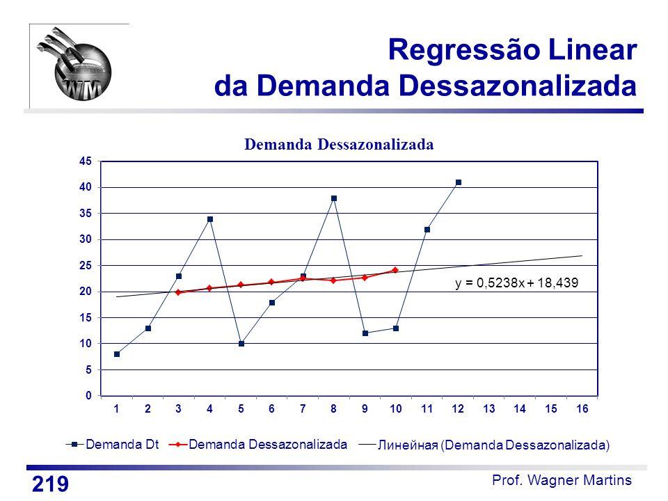 Prof. Wagner Martins Regressão Linear da Demanda Dessazonalizada 219 Demanda Dessazonalizada