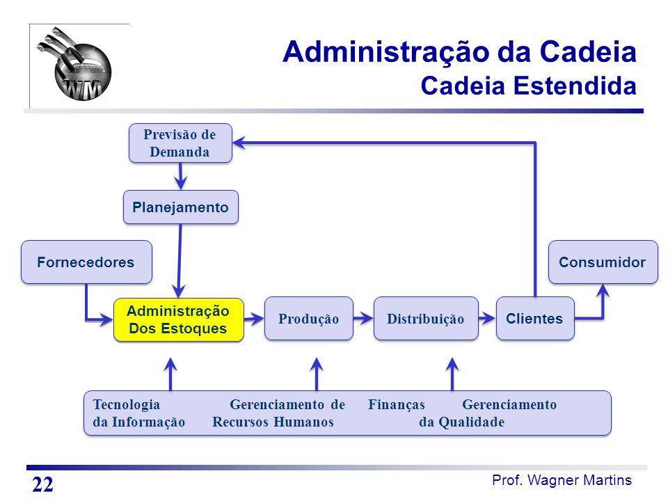 Prof. Wagner Martins Administração da Cadeia Cadeia Estendida Previsão de Demanda Planejamento Administração Dos Estoques Administração Dos Estoques P