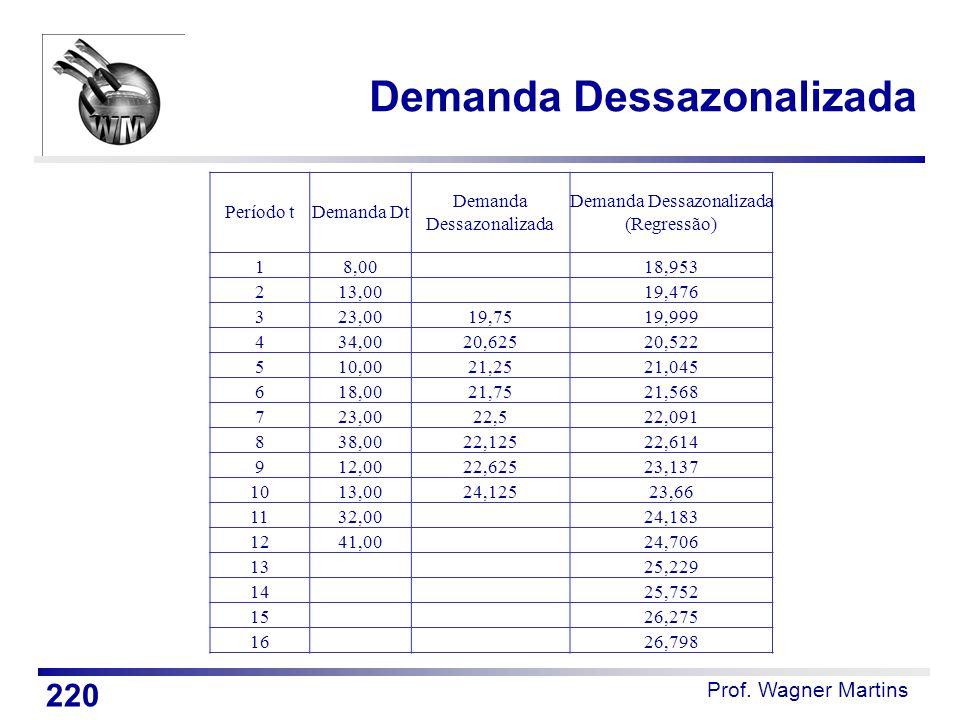 Prof. Wagner Martins 220 Demanda Dessazonalizada Período tDemanda Dt Demanda Dessazonalizada Demanda Dessazonalizada (Regressão) 18,00 18,953 213,00 1