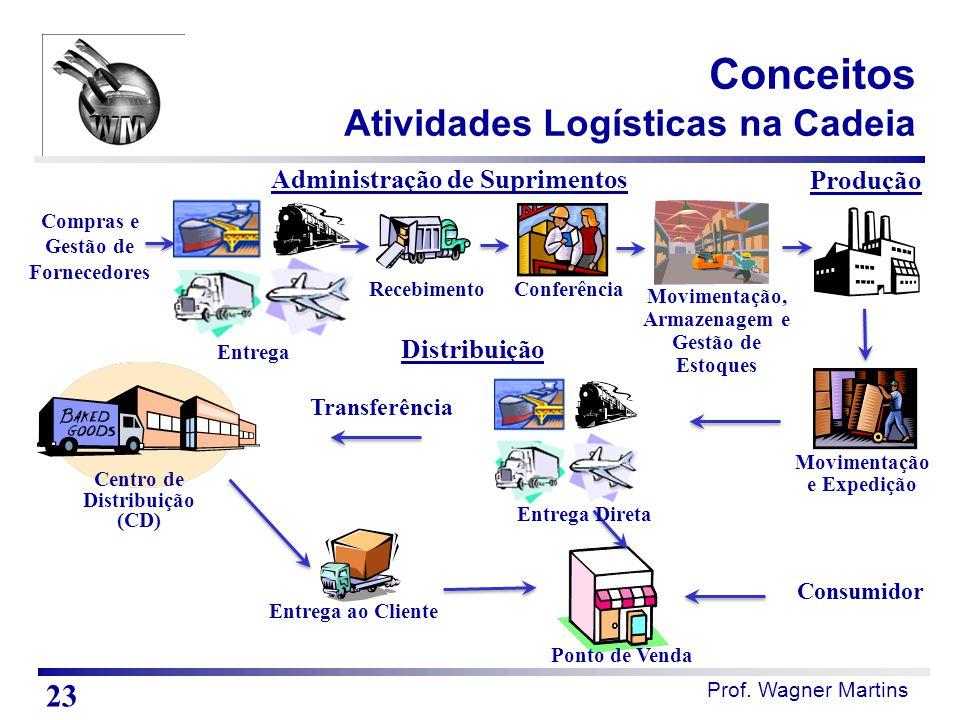 Prof. Wagner Martins Conceitos Atividades Logísticas na Cadeia Produção Entrega ao Cliente Administração de Suprimentos Recebimento Movimentação e Exp