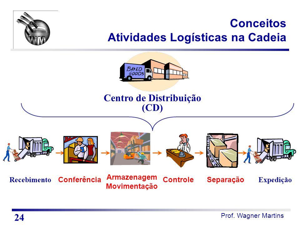 Prof. Wagner Martins Conceitos Atividades Logísticas na Cadeia Recebimento Armazenagem Movimentação Separação Expedição ControleConferência Centro de
