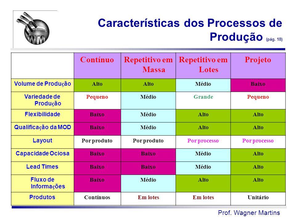 Características dos Processos de Produção (pág. 18) ContínuoRepetitivo em Massa Repetitivo em Lotes Projeto Volume de Produ ç ão Alto MédioBaixo Varie