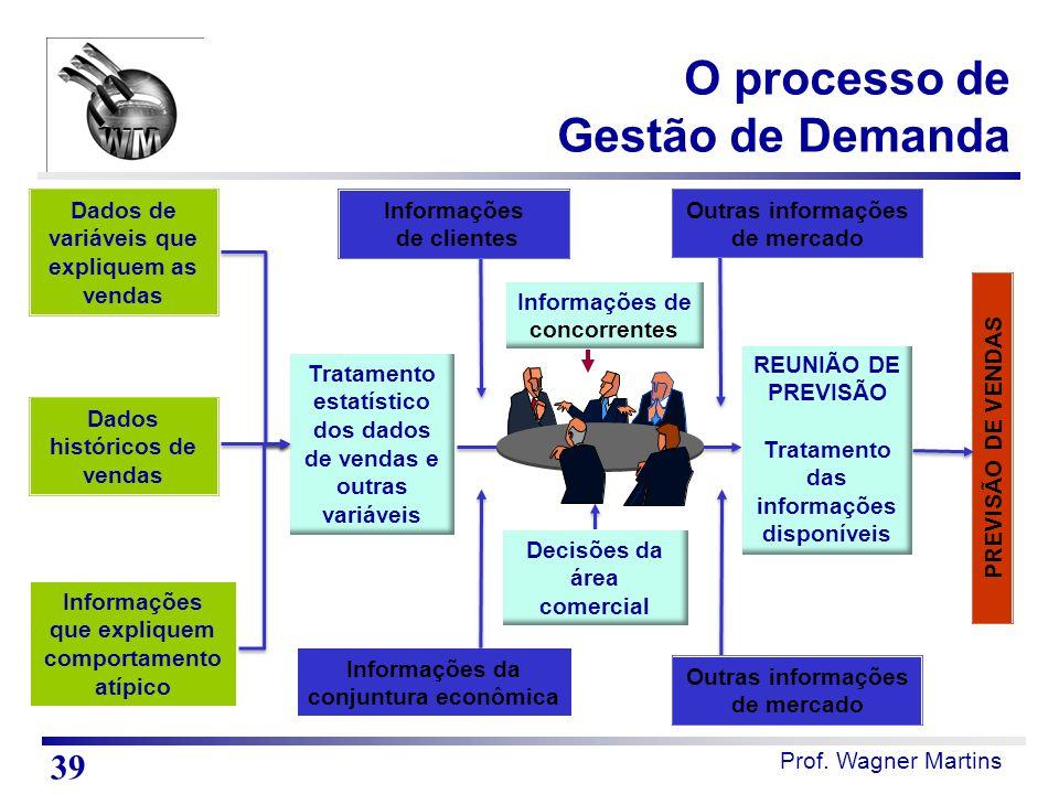 Prof. Wagner Martins Dados de variáveis que expliquem as vendas Dados históricos de vendas Informações que expliquem comportamento atípico Tratamento